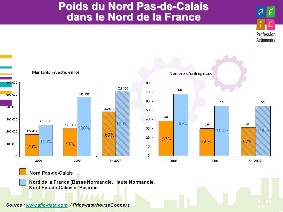 Poids du Nord Pas-de-Calais dans le Nord de la France Nord Pas-de-Calais Nord de la France (Basse Normandie, Haute Normandie, Nord Pas-de-Calais et Picardie Source : www.afic-data.com / PricewaterhouseCooperswww.afic-data.com 70% 47% 69% 57% 55%57%100%