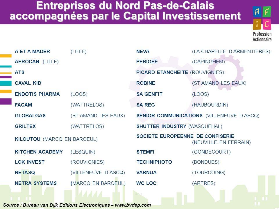 Entreprises du Nord Pas-de-Calais accompagnées par le Capital Investissement A ET A MADER(LILLE)NEVA (LA CHAPELLE D ARMENTIERES) AEROCAN (LILLE)PERIGEE (CAPINGHEM) ATSPICARD ETANCHEITE (ROUVIGNIES) CAVAL KIDROBINE (ST AMAND LES EAUX) ENDOTIS PHARMA (LOOS)SA GENFIT (LOOS) FACAM (WATTRELOS)SA REG (HAUBOURDIN) GLOBALGAS (ST AMAND LES EAUX)SENIOR COMMUNICATIONS (VILLENEUVE D ASCQ) GRILTEX (WATTRELOS)SHUTTER INDUSTRY (WASQUEHAL) KILOUTOU (MARCQ EN BAROEUL) SOCIETE EUROPEENNE DE CONFISERIE (NEUVILLE EN FERRAIN) KITCHEN ACADEMY (LESQUIN)STEMFI (GONDECOURT) LOK INVEST (ROUVIGNIES)TECHNIPHOTO (BONDUES) NETASQ (VILLENEUVE D ASCQ)VARNUA(TOURCOING) NETRA SYSTEMS (MARCQ EN BAROEUL)WC LOC(ARTRES) … Source : Bureau van Dijk Editions Electroniques – www.bvdep.com