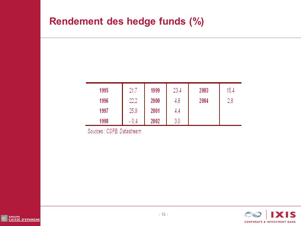 Rendement des hedge funds (%)