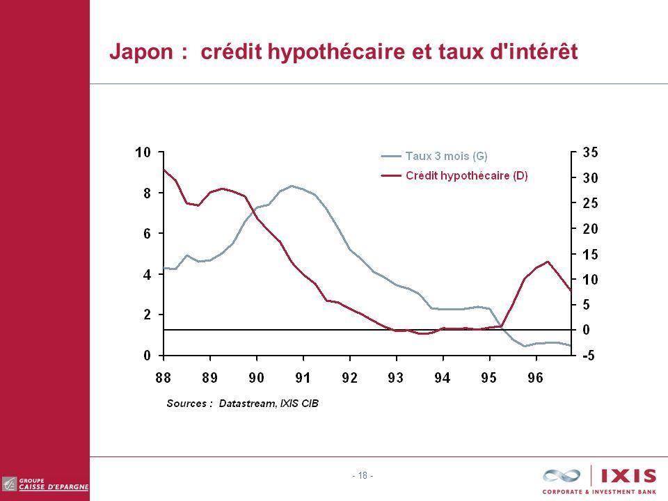 - 18 - Japon : crédit hypothécaire et taux d intérêt