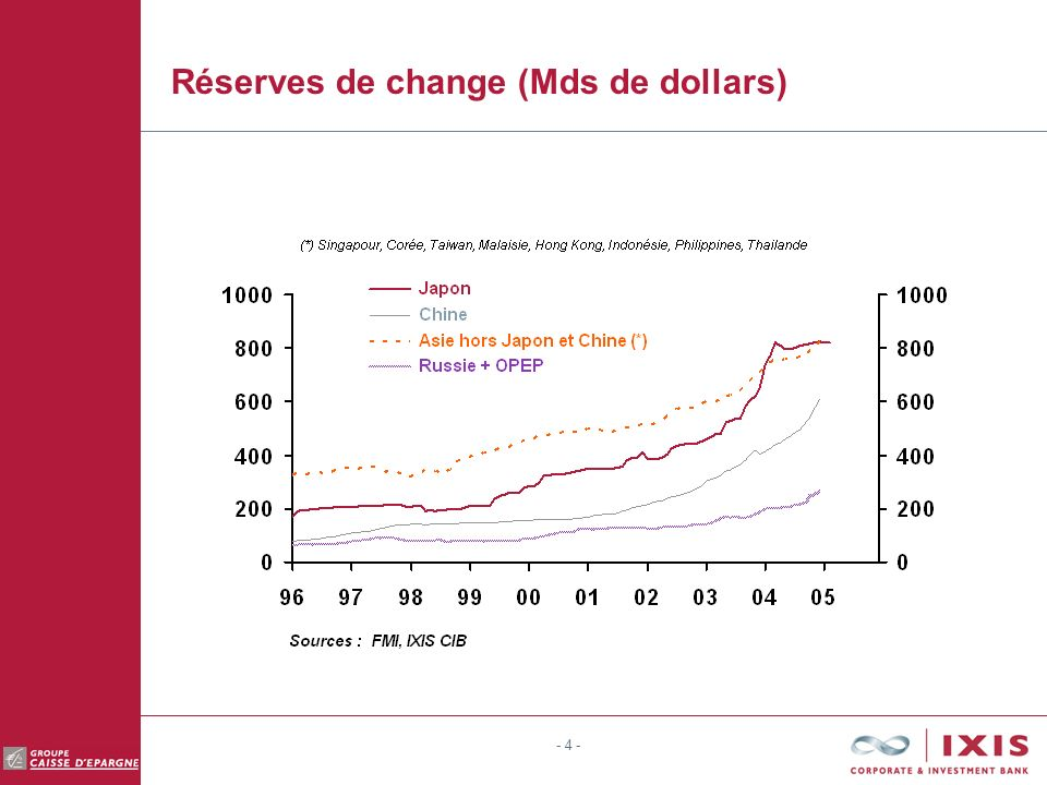 - 4 - Réserves de change (Mds de dollars)