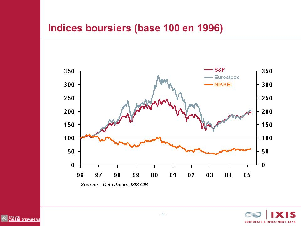 - 8 - Indices boursiers (base 100 en 1996)