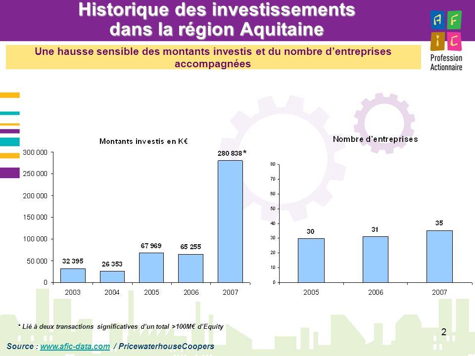 2 Historique des investissements dans la région Aquitaine Source : www.afic-data.com / PricewaterhouseCooperswww.afic-data.com Une hausse sensible des