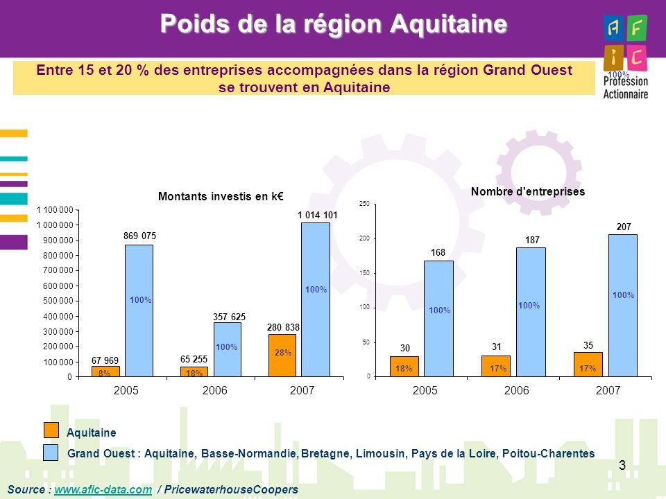 4 Historique des investissements par métier Montants investis en K Nombre dentreprises Aquitaine Grand Ouest : Aquitaine, Basse-Normandie, Bretagne, Limousin, Pays de la Loire, Poitou-Charentes Source : www.afic-data.comwww.afic-data.com