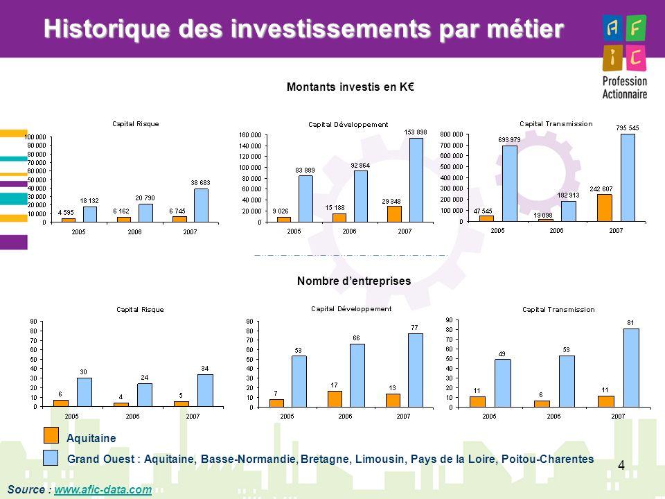 4 Historique des investissements par métier Montants investis en K Nombre dentreprises Aquitaine Grand Ouest : Aquitaine, Basse-Normandie, Bretagne, L