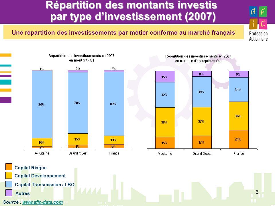 5 Répartition des montants investis par type dinvestissement (2007) Capital Risque Capital Développement Capital Transmission / LBO Autres Une réparti