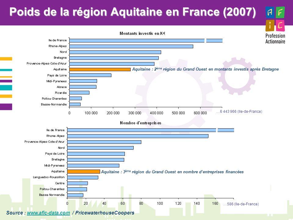 7 Entreprises en région Aquitaine accompagnées par le Capital Investissement Source : Bureau van Dijk Editions Electroniques – www.bvdep.comwww.bvdep.com ABZAC SA (ABZAC) CIRMA ENTREPRISE (AMBARES ET LAGRAVE) VALOREM (BEGLES) OENOHOLDING (BEYCHAC ET CAILLAU) OXYMETAL (BORDEAUX) STE DE DISTRIBUTION DU GRAND BORDEAUX (BORDEAUX) ABBOTT SPINE (BORDEAUX) MARIE BRIZARD ET ROGER INTERNATIONAL (BORDEAUX) SA RENAUDIN (BORDEAUX) IN FUSIO (BRUGES) AQUITAINE VALLEY (BRUGES) MIRANE (CENON) FOLIES DOUCES (CESTAS) MAILLET VETEMENTS (LE TAILLAN MEDOC) CHATEAU LASCOMBES (MARGAUX) WINLOG (MARTIGNAS SUR JALLE) AUDEMAT-AZTEC (MERIGNAC) EDEVICE (MERIGNAC) AUDEMAT AZTEC (MERIGNAC) MERCURY COMPUTER SYSTEMS SAS (MERIGNAC) PHOTONIS HOLDING (MERIGNAC) IMAGENE (PESSAC) SERMA TECHNOLOGIES (PESSAC) TERAMICS (PESSAC) EUROPE SECURITE TELECOMMUNICATIO (PESSAC) EADS COMPOSITES AQUITAINE (SALAUNES) CHATEAU LILIAN LADOUYS (ST ESTEPHE) GRANDS VINS DE GIRONDE (ST LOUBES) TRANSMED (ST LOUBES) DOSATRON INTERNATIONAL (TRESSES) SA LABENNE ROUGIER (VILLENAVE D ORNON) THERMYA (VILLENAVE D ORNON)