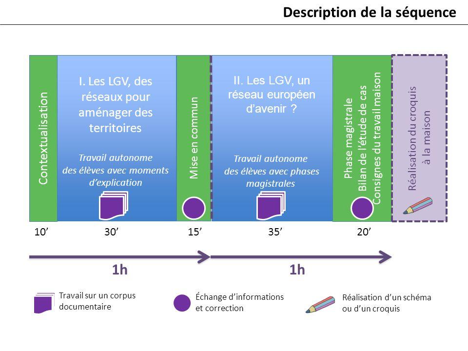 II. Les LGV, un réseau européen davenir ? Phase magistrale Bilan de létude de cas Consignes du travail maison Réalisation du croquis à la maison Mise