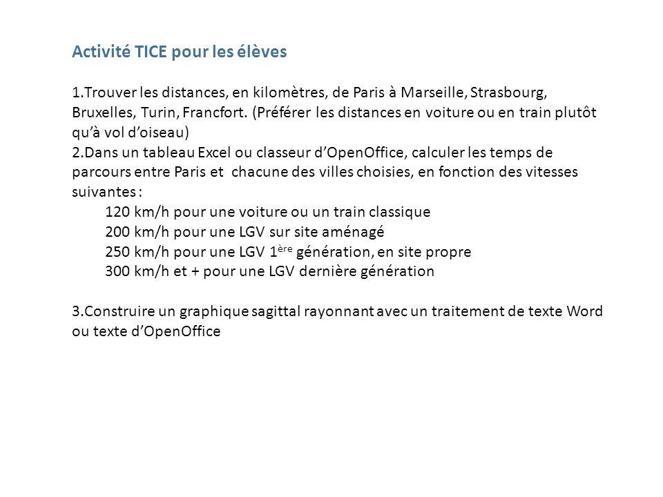 Activité TICE pour les élèves 1.Trouver les distances, en kilomètres, de Paris à Marseille, Strasbourg, Bruxelles, Turin, Francfort. (Préférer les dis