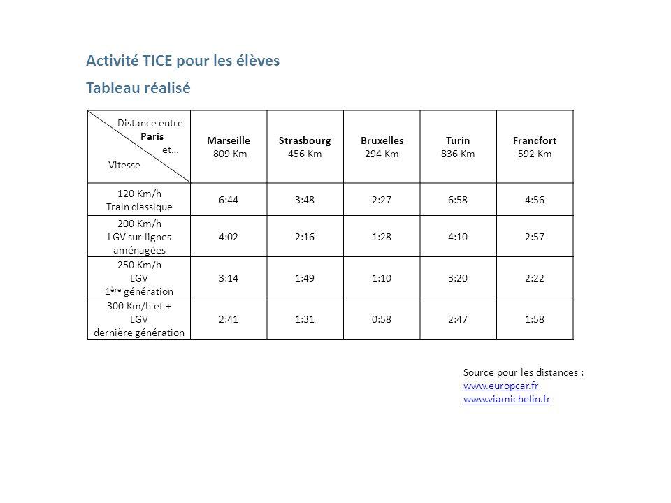 Marseille 809 Km Strasbourg 456 Km Bruxelles 294 Km Turin 836 Km Francfort 592 Km 120 Km/h Train classique 6:443:482:276:584:56 200 Km/h LGV sur ligne
