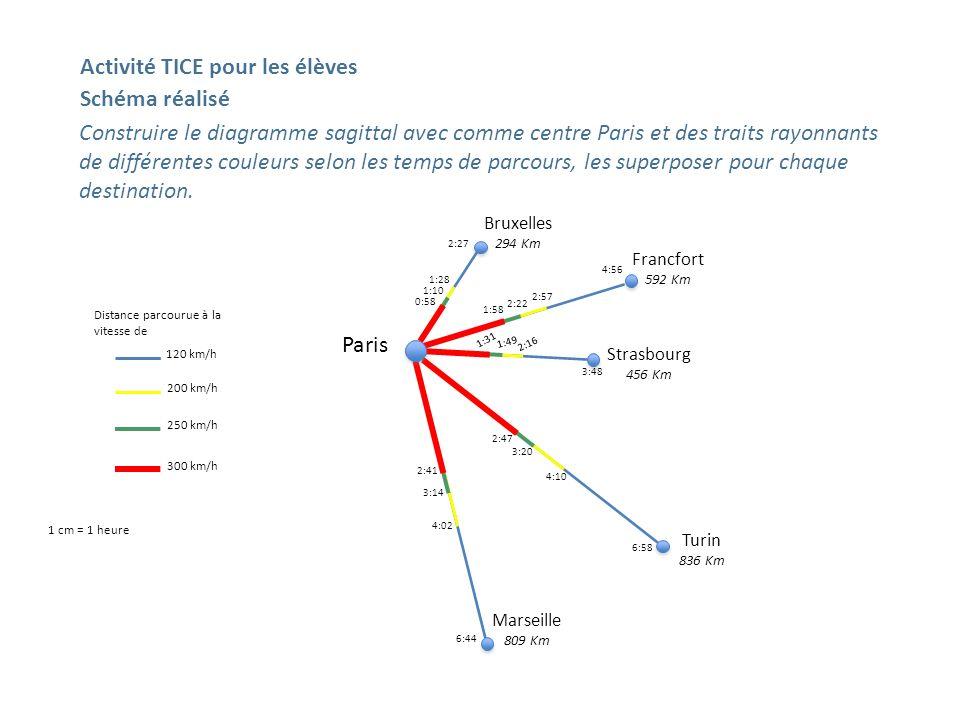 Construire le diagramme sagittal avec comme centre Paris et des traits rayonnants de différentes couleurs selon les temps de parcours, les superposer