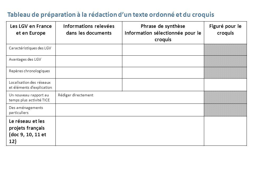 Tableau de préparation à la rédaction dun texte ordonné et du croquis Les LGV en France et en Europe Informations relevées dans les documents Phrase d