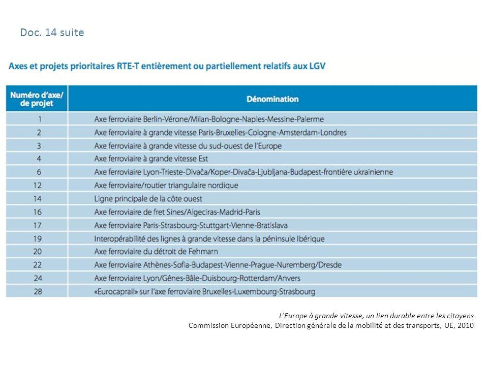 LEurope à grande vitesse, un lien durable entre les citoyens Commission Européenne, Direction générale de la mobilité et des transports, UE, 2010 Doc.