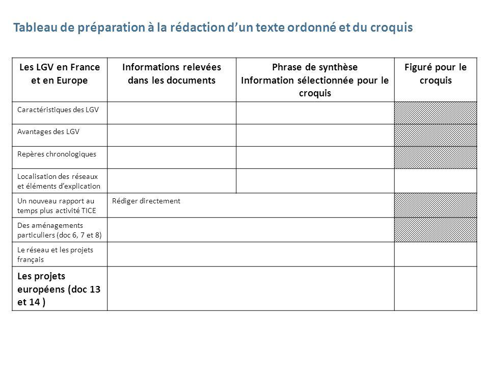 Les LGV en France et en Europe Informations relevées dans les documents Phrase de synthèse Information sélectionnée pour le croquis Figuré pour le cro