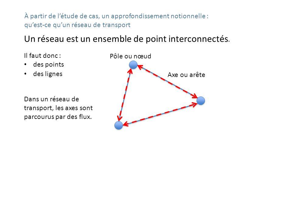 Un réseau est un ensemble de point interconnectés. Pôle ou nœud Axe ou arête Il faut donc : des points Dans un réseau de transport, les axes sont parc