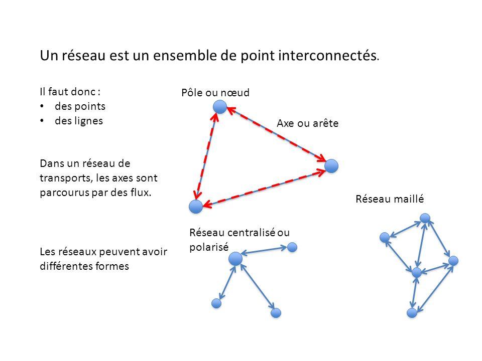Un réseau est un ensemble de point interconnectés. Pôle ou nœud Axe ou arête Il faut donc : des points des lignes Dans un réseau de transports, les ax