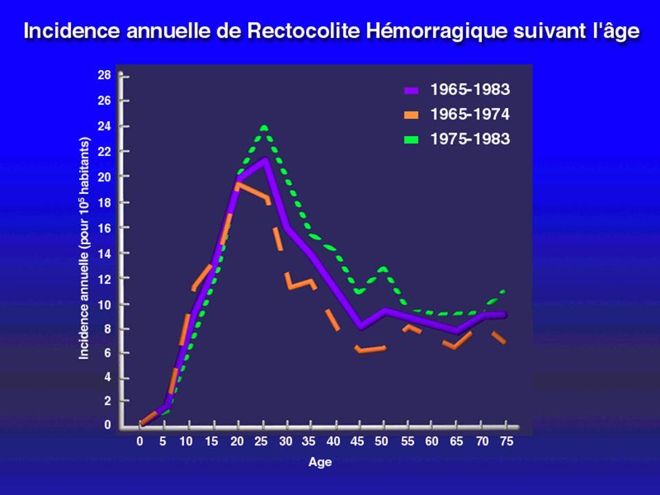 FREQENCE DES MICI DANS LES DIFFERENTS PAYS D EUROPE SHIVANANDA - Gut - 1996 Fréquence / 100.000 habitants