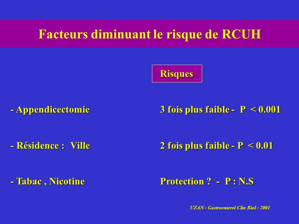 Facteurs diminuant le risque de RCUH Risques - Appendicectomie3 fois plus faible - P < 0.001 - Résidence :Ville2 fois plus faible - P < 0.01 - Tabac,
