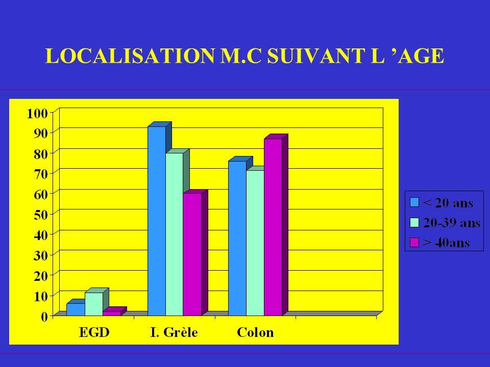LOCALISATION M.C SUIVANT L AGE