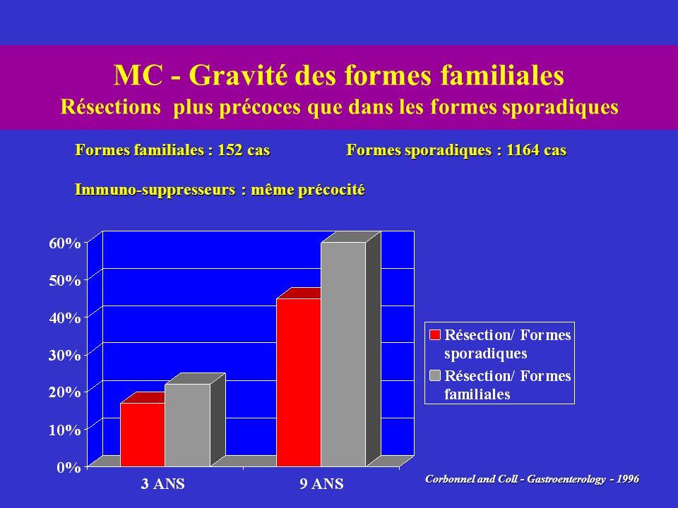MC - Gravité des formes familiales Résections plus précoces que dans les formes sporadiques Corbonnel and Coll - Gastroenterology - 1996 Formes famili
