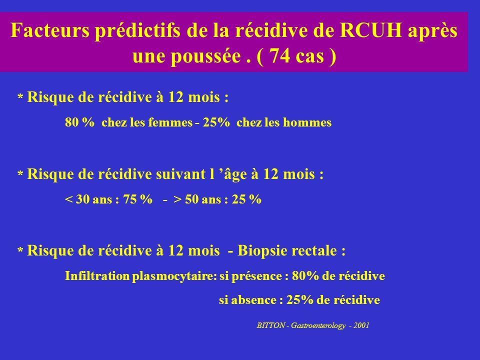 Facteurs prédictifs de la récidive de RCUH après une poussée. ( 74 cas ) * Risque de récidive à 12 mois : 80 % chez les femmes - 25% chez les hommes *