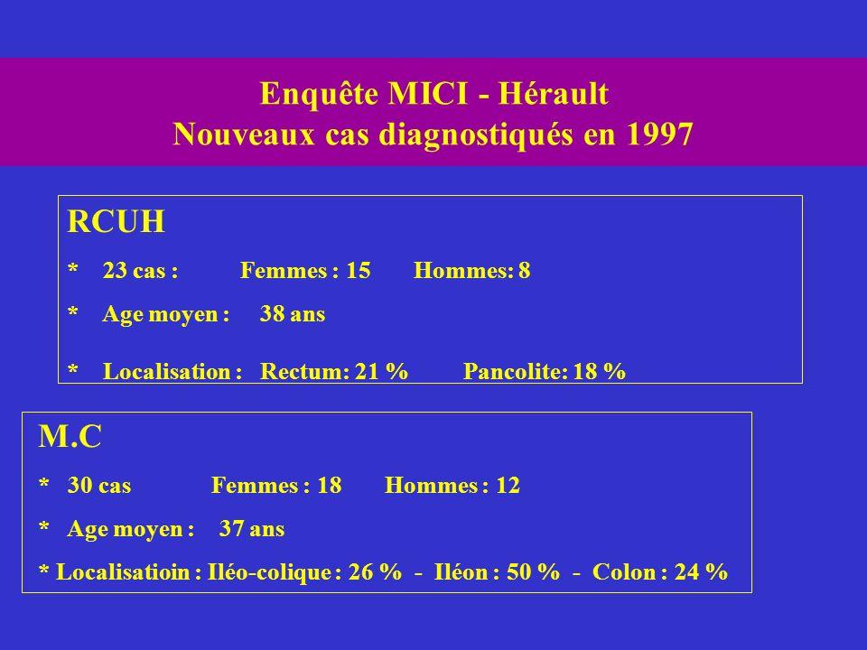 Enquête MICI - Hérault Nouveaux cas diagnostiqués en 1997 RCUH * 23 cas : Femmes : 15Hommes: 8 * Age moyen : 38 ans * Localisation : Rectum: 21 % Panc