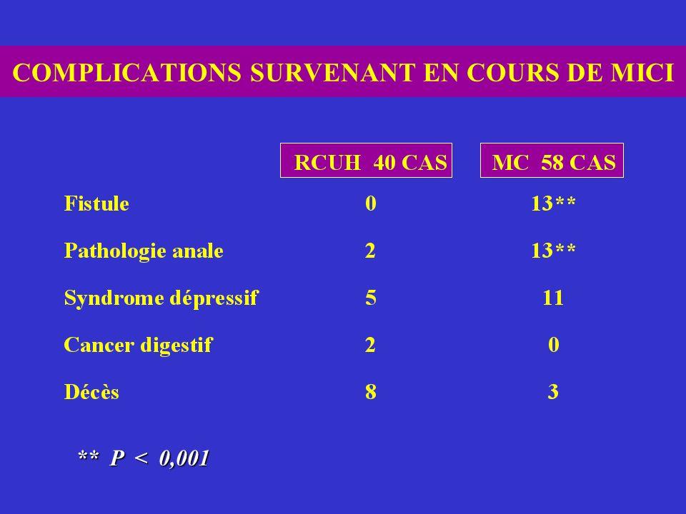 COMPLICATIONS SURVENANT EN COURS DE MICI ** P < 0,001