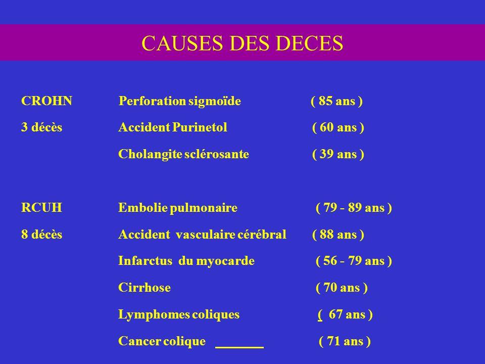 CAUSES DES DECES CROHN Perforation sigmoïde ( 85 ans ) 3 décèsAccident Purinetol ( 60 ans ) Cholangite sclérosante ( 39 ans ) RCUHEmbolie pulmonaire (