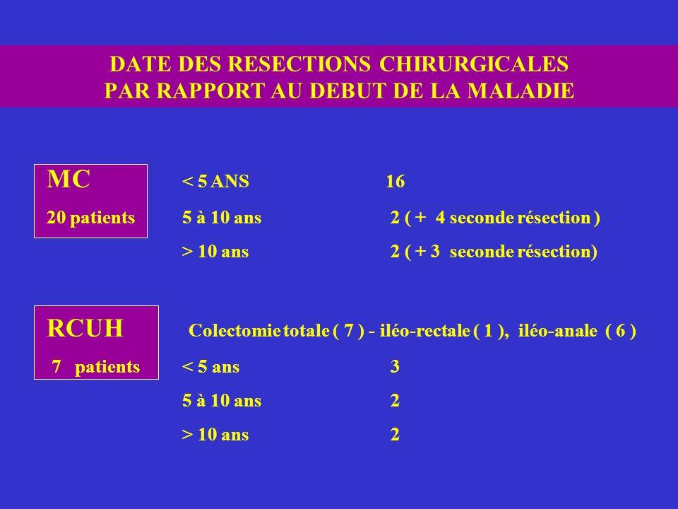DATE DES RESECTIONS CHIRURGICALES PAR RAPPORT AU DEBUT DE LA MALADIE MC < 5 ANS16 20 patients5 à 10 ans 2 ( + 4 seconde résection ) > 10 ans 2 ( + 3 s