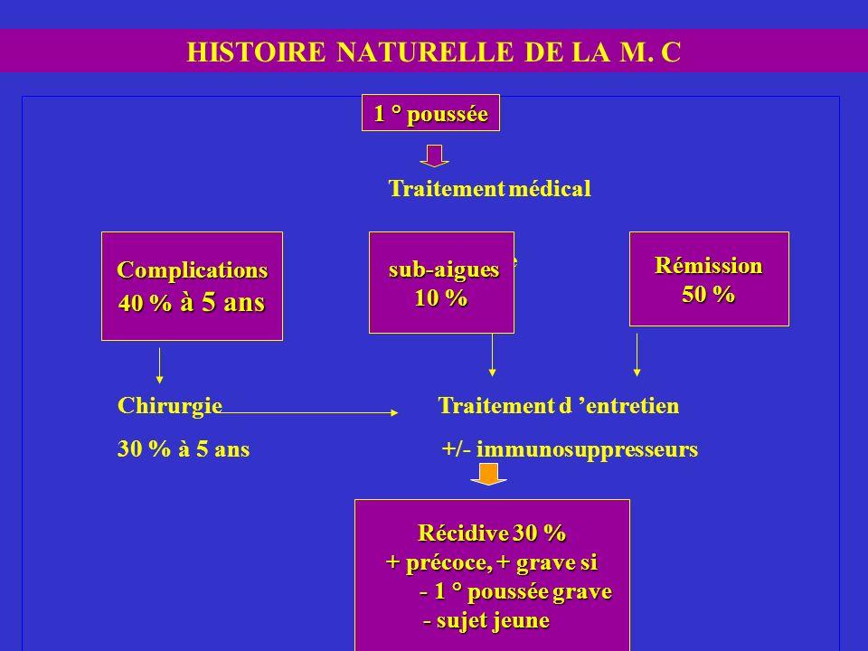 HISTOIRE NATURELLE DE LA M. C 1 ° Poussée Traitement médical ComplicationsForme sub-aigueForme quiescente Abcès, occlusion 10 % 50 % 40 % à 5 ans Chir
