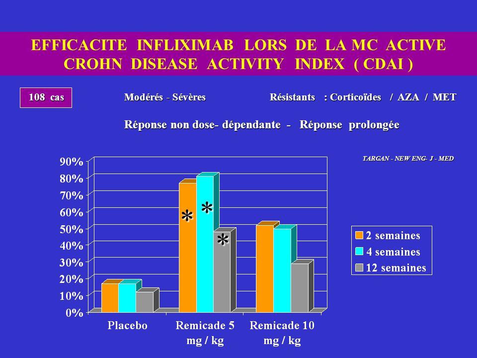 EFFICACITE INFLIXIMAB LORS DE LA MC ACTIVE CROHN DISEASE ACTIVITY INDEX ( CDAI ) * * * 108 cas Modérés - Sévères Résistants : Corticoïdes / AZA / MET