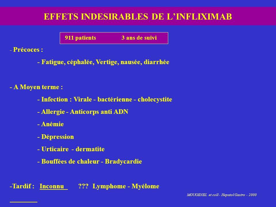 EFFETS INDESIRABLES DE LINFLIXIMAB 911 patients 3 ans de suivi - Précoces : - Fatigue, céphalée, Vertige, nausée, diarrhée - A Moyen terme : - Infecti