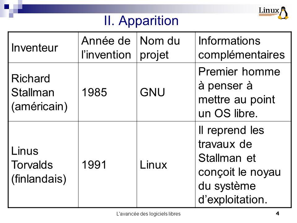L avancée des logiciels libres4 Inventeur Année de linvention Nom du projet Informations complémentaires Richard Stallman (américain) 1985GNU Premier homme à penser à mettre au point un OS libre.