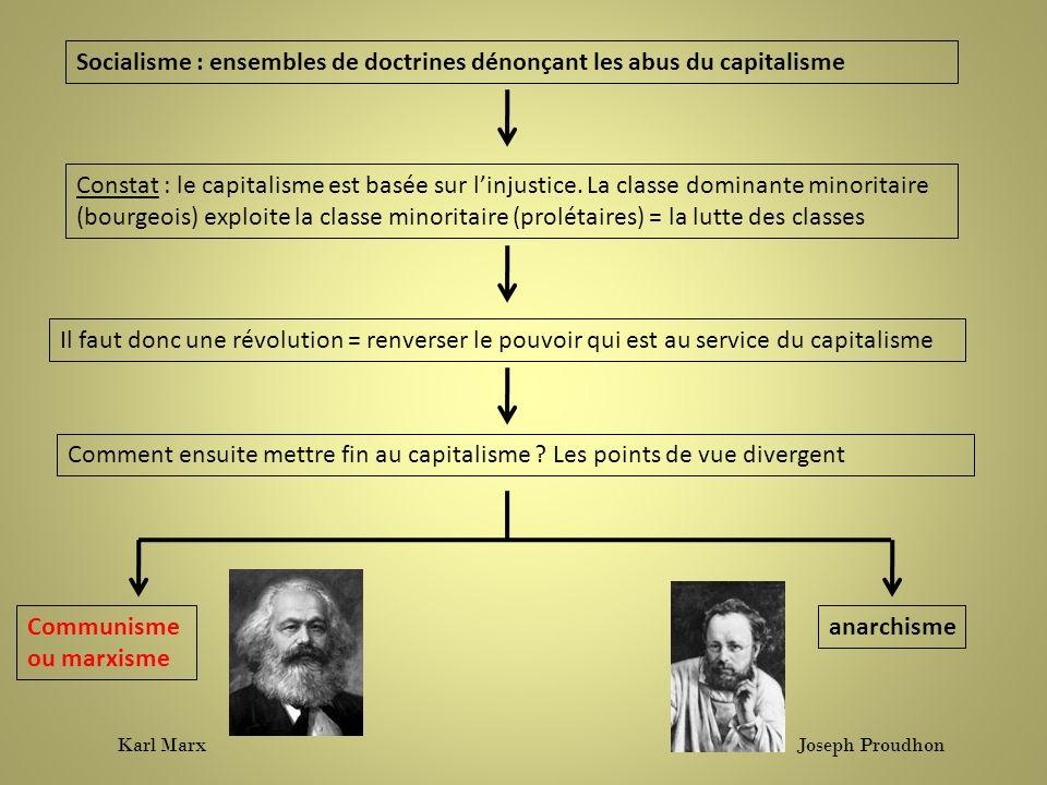 Socialisme : ensembles de doctrines dénonçant les abus du capitalisme Constat : le capitalisme est basée sur linjustice. La classe dominante minoritai