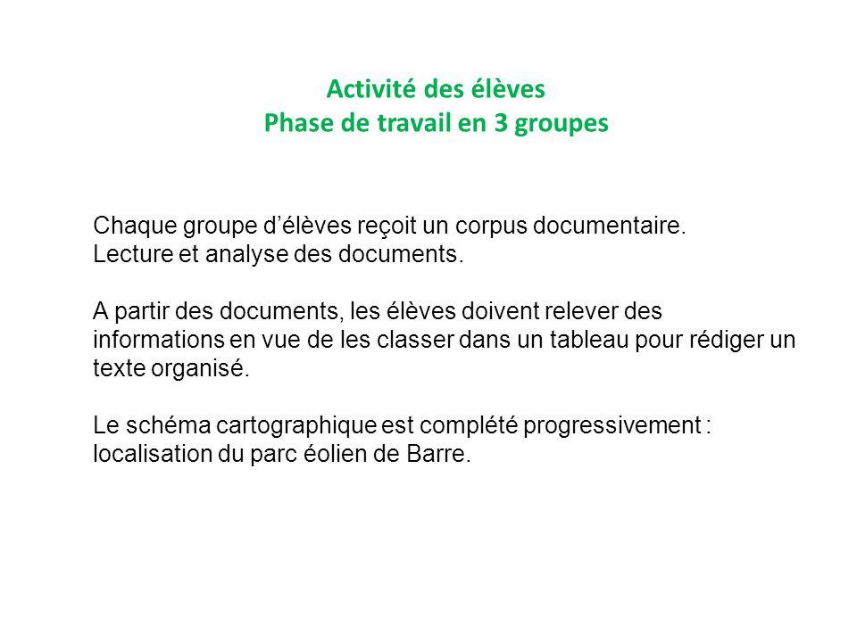 Activité des élèves Phase de travail en 3 groupes Chaque groupe délèves reçoit un corpus documentaire. Lecture et analyse des documents. A partir des