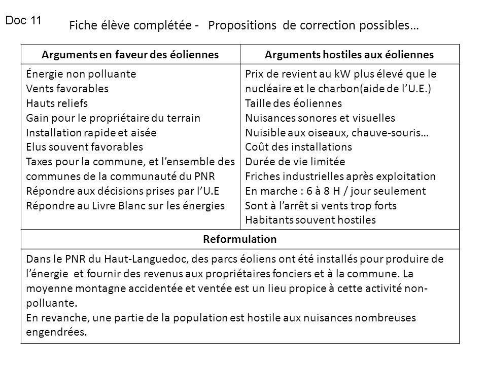 Fiche élève complétée - Propositions de correction possibles… Arguments en faveur des éoliennesArguments hostiles aux éoliennes Énergie non polluante