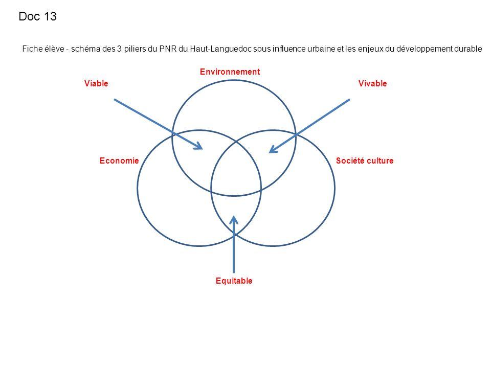 Fiche élève - schéma des 3 piliers du PNR du Haut-Languedoc sous influence urbaine et les enjeux du développement durable Environnement Equitable Viva