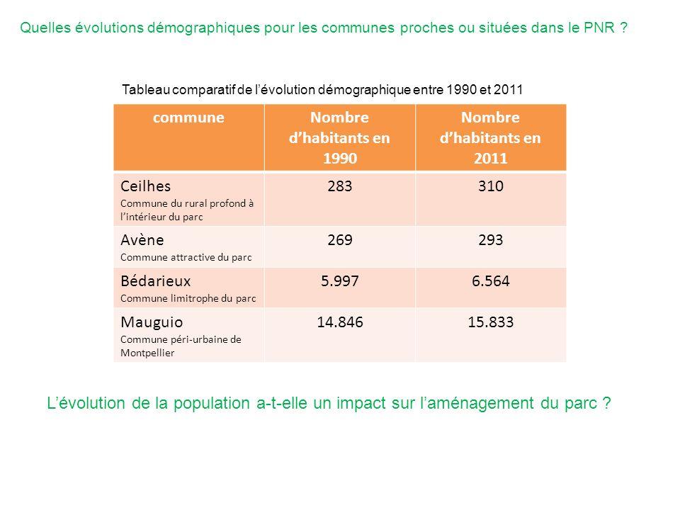 communeNombre dhabitants en 1990 Nombre dhabitants en 2011 Ceilhes Commune du rural profond à lintérieur du parc 283310 Avène Commune attractive du pa
