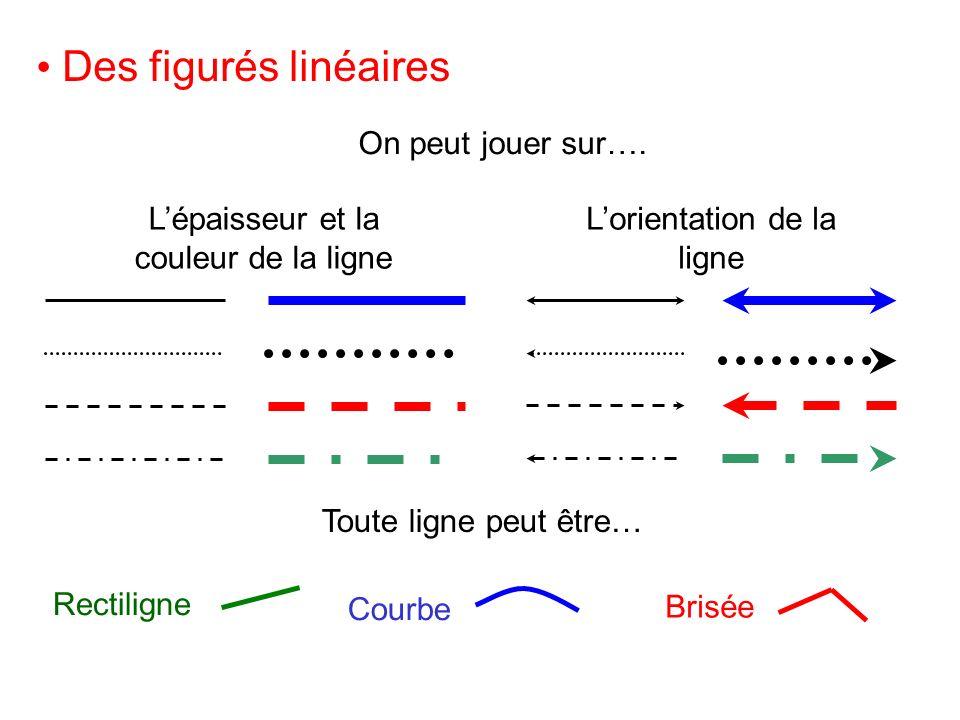 Des figurés linéaires On peut jouer sur…. Toute ligne peut être… Lépaisseur et la couleur de la ligne Lorientation de la ligne Brisée Rectiligne Courb