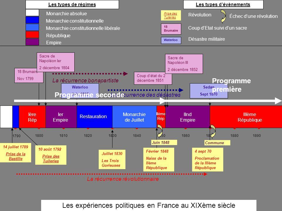 180018101820183018401850186018701880 1890 Monarchie constitutionnelle République Monarchie constitutionnelle libérale 10 août 1792 Prise des Tuileries