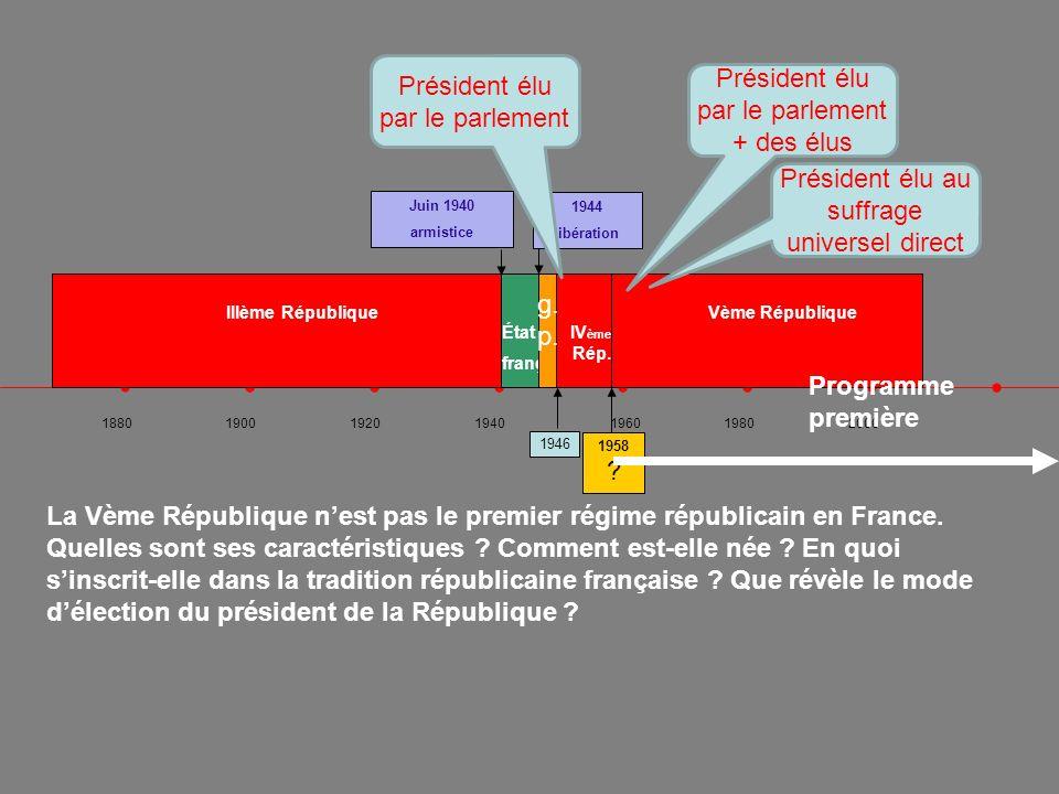 1880190019201940 196019802000 La Vème République nest pas le premier régime républicain en France. Quelles sont ses caractéristiques ? Comment est-ell