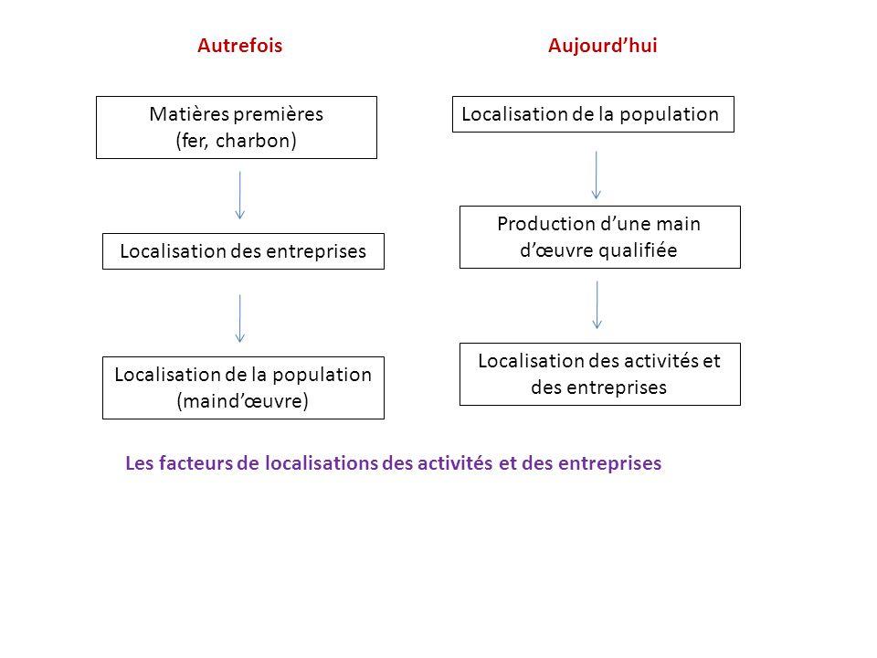 Localisation de la population Production dune main dœuvre qualifiée Localisation des activités et des entreprises Aujourdhui Matières premières (fer,