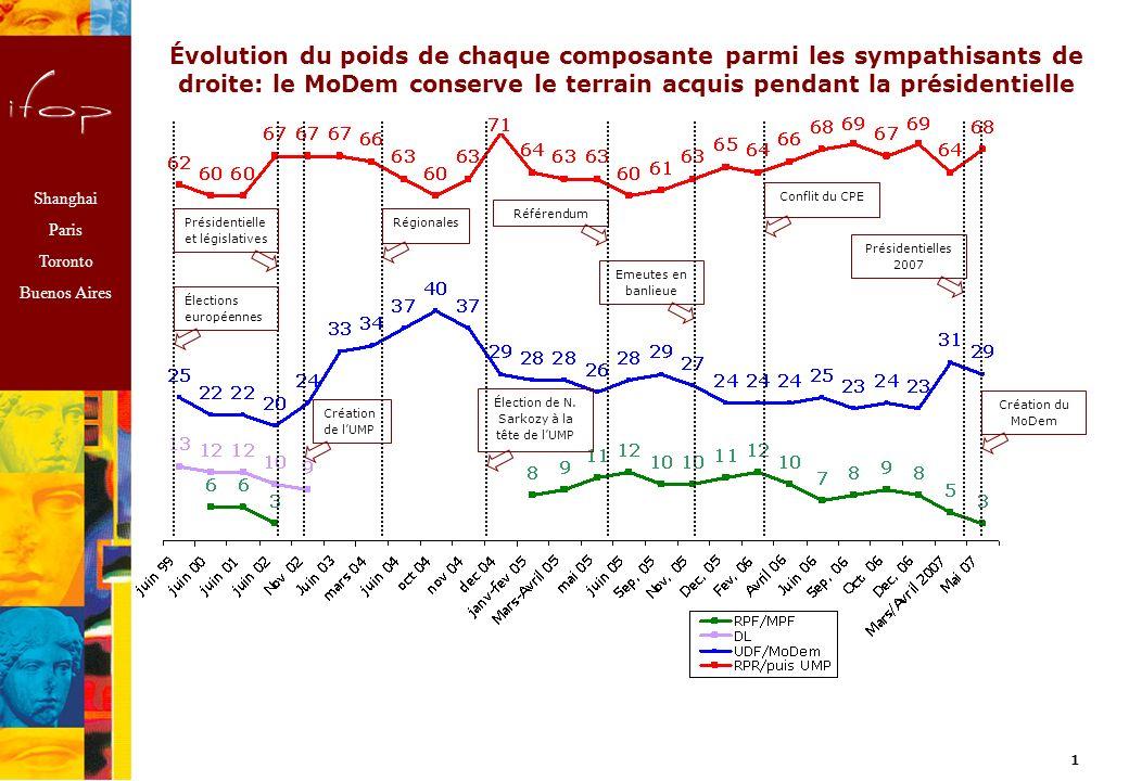 Shanghai Paris Toronto Buenos Aires Profil des sympathisants de lUDF-MoDem et géographie de lélectorat de François Bayrou Analyse de lIfop.