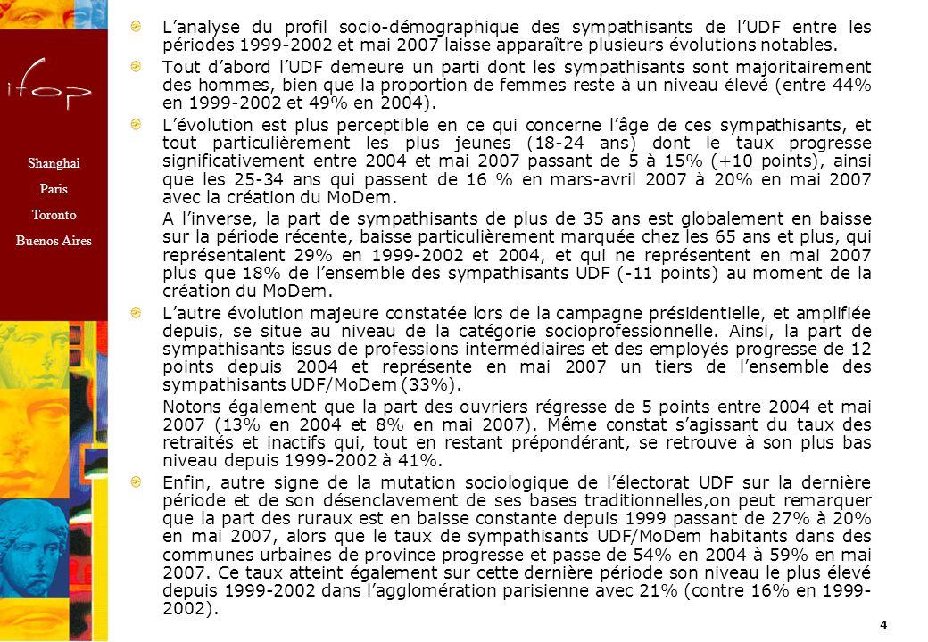Shanghai Paris Toronto Buenos Aires 3 Évolution du profil socio-démographique des sympathisants UDF entre 1999-2002 et Mai 2007 (création du MoDem) 1999-2002 2004 Campagne présidentielle (Mars/Avril 2007) Source: cumul denquêtes Ifop Création du MoDem (Mai 2007)