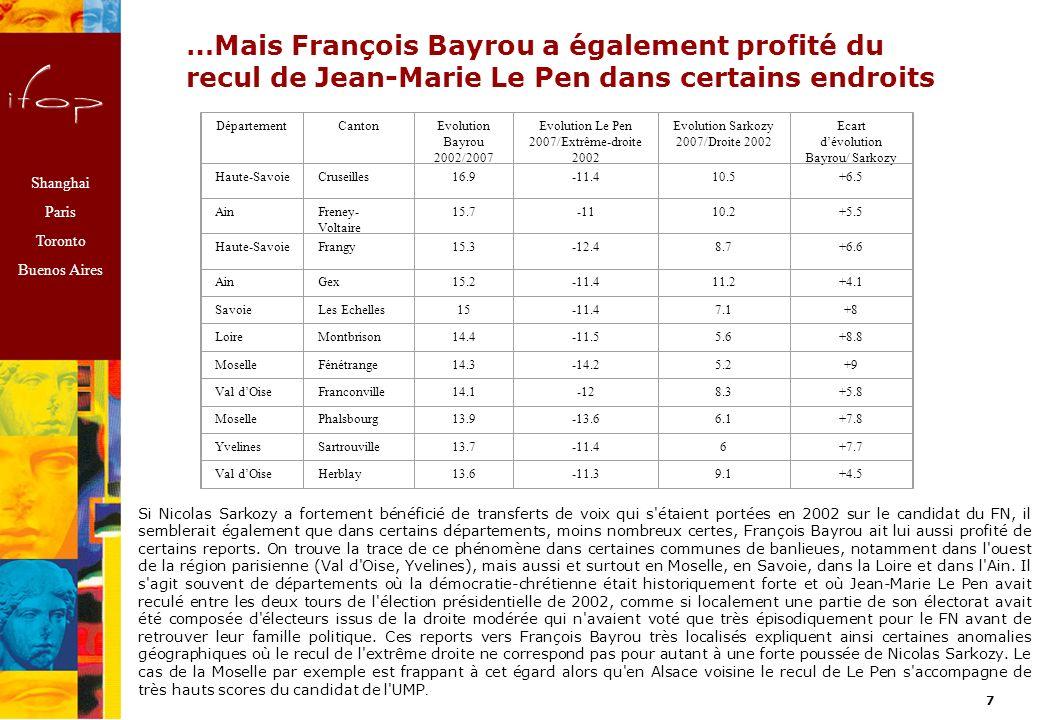 Shanghai Paris Toronto Buenos Aires 6 Evolution du vote pour Bayrou entre 2002 et 2007 : des progrès dans les terres traditionnelles de la démocratie-chrétienne et dans la « Chiraquie » corrézienne, une percée dans les grandes agglomérations