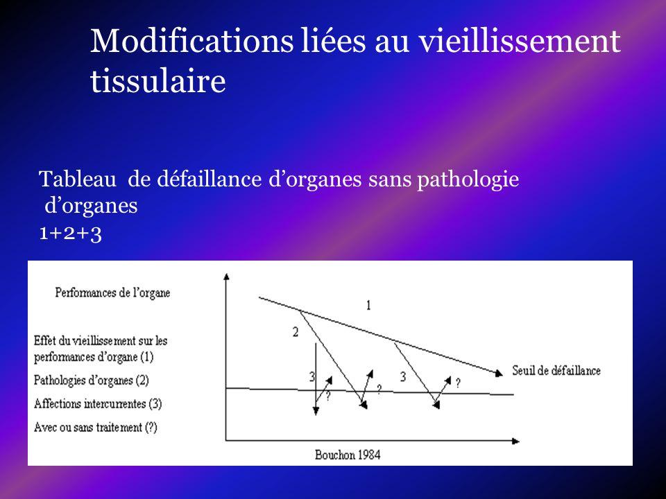 Modifications liées au vieillissement tissulaire Tableau de défaillance dorganes sans pathologie dorganes 1+2+3