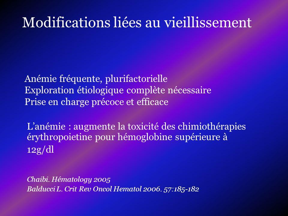Lanémie : augmente la toxicité des chimiothérapies érythropoietine pour hémoglobine supérieure à 12g/dl Chaibi. Hématology 2005 Balducci L. Crit Rev O