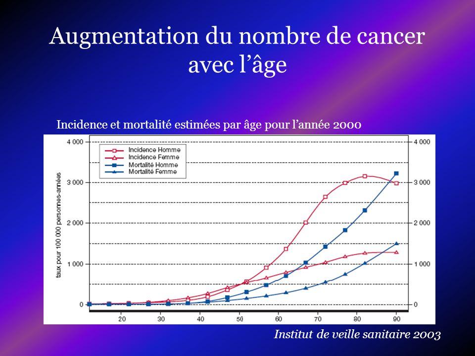 Augmentation du nombre de cancer avec lâge Incidence et mortalité estimées par âge pour lannée 2000 Institut de veille sanitaire 2003