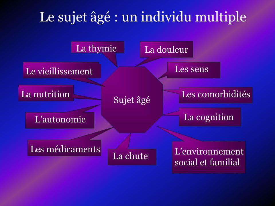 La nutrition La biologie Lalbumine Modifiée par linflammation Intérêt dune albumine de référence Malnutrition si albumine < 35 g/ l Demi vie de 21 jours La pré albumine Intérêt dans le suivi Demi vie de 48 heures