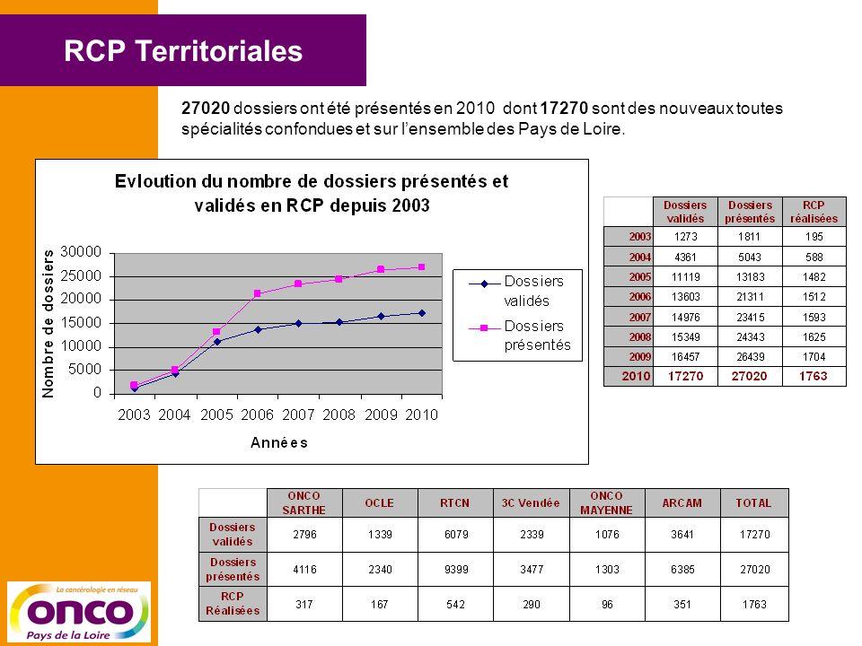 RCP Territoriales 27020 dossiers ont été présentés en 2010 dont 17270 sont des nouveaux toutes spécialités confondues et sur lensemble des Pays de Loire.